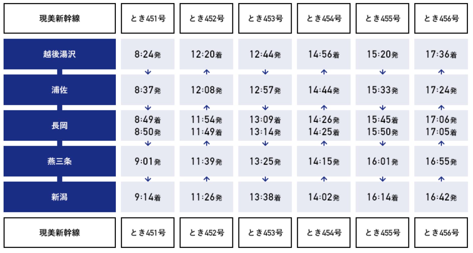 新潟旅遊.交通-現美新幹線實搭.訂位教學:蜷川實花設計、世界移動最快的美術館 @右上的世界食旅