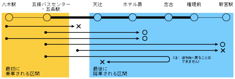 和歌山旅遊:日本最長6小時巴士-168巴士,拜訪熊野本宮大社(含交通路線、二日乘車券說明) @愛旅行 - 右上的世界食旅